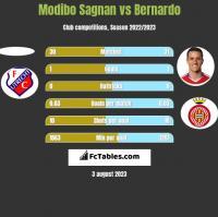 Modibo Sagnan vs Bernardo h2h player stats