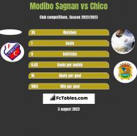 Modibo Sagnan vs Chico h2h player stats