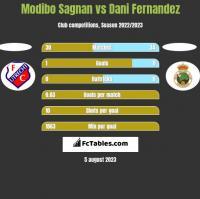 Modibo Sagnan vs Dani Fernandez h2h player stats