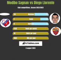 Modibo Sagnan vs Diego Llorente h2h player stats