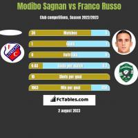 Modibo Sagnan vs Franco Russo h2h player stats