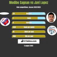 Modibo Sagnan vs Javi Lopez h2h player stats