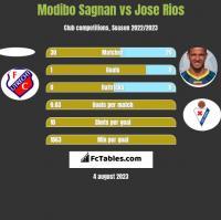 Modibo Sagnan vs Jose Rios h2h player stats