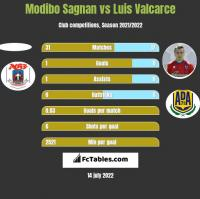 Modibo Sagnan vs Luis Valcarce h2h player stats