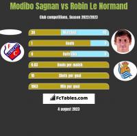 Modibo Sagnan vs Robin Le Normand h2h player stats