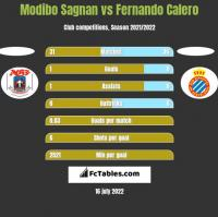 Modibo Sagnan vs Fernando Calero h2h player stats