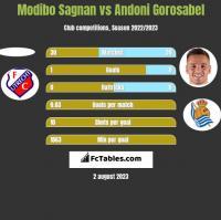 Modibo Sagnan vs Andoni Gorosabel h2h player stats