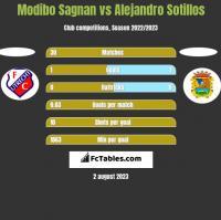 Modibo Sagnan vs Alejandro Sotillos h2h player stats