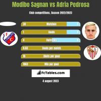 Modibo Sagnan vs Adria Pedrosa h2h player stats