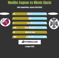 Modibo Sagnan vs Nikola Sipcic h2h player stats