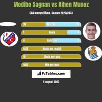 Modibo Sagnan vs Aihen Munoz h2h player stats