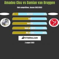 Amadou Ciss vs Damian van Bruggen h2h player stats