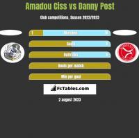 Amadou Ciss vs Danny Post h2h player stats