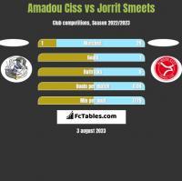 Amadou Ciss vs Jorrit Smeets h2h player stats