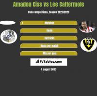 Amadou Ciss vs Lee Cattermole h2h player stats