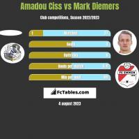 Amadou Ciss vs Mark Diemers h2h player stats