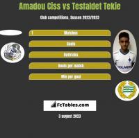 Amadou Ciss vs Tesfaldet Tekie h2h player stats