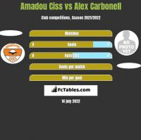 Amadou Ciss vs Alex Carbonell h2h player stats