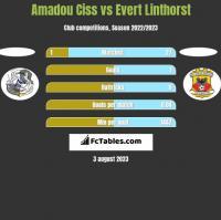 Amadou Ciss vs Evert Linthorst h2h player stats