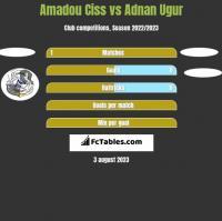 Amadou Ciss vs Adnan Ugur h2h player stats