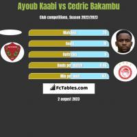 Ayoub Kaabi vs Cedric Bakambu h2h player stats