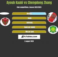 Ayoub Kaabi vs Chengdong Zhang h2h player stats