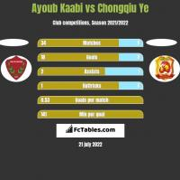 Ayoub Kaabi vs Chongqiu Ye h2h player stats