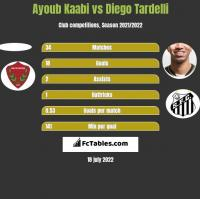Ayoub Kaabi vs Diego Tardelli h2h player stats