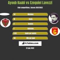 Ayoub Kaabi vs Ezequiel Lavezzi h2h player stats