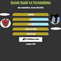 Ayoub Kaabi vs Fernandinho h2h player stats