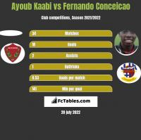 Ayoub Kaabi vs Fernando Conceicao h2h player stats