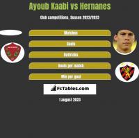 Ayoub Kaabi vs Hernanes h2h player stats