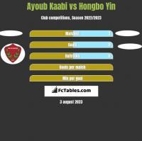 Ayoub Kaabi vs Hongbo Yin h2h player stats