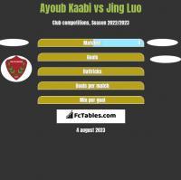 Ayoub Kaabi vs Jing Luo h2h player stats