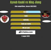 Ayoub Kaabi vs Ning Jiang h2h player stats