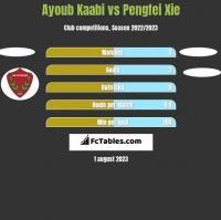 Ayoub Kaabi vs Pengfei Xie h2h player stats