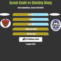 Ayoub Kaabi vs Qiuming Wang h2h player stats