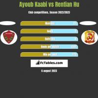 Ayoub Kaabi vs Rentian Hu h2h player stats