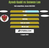Ayoub Kaabi vs Senwen Luo h2h player stats