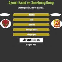 Ayoub Kaabi vs Xuesheng Dong h2h player stats