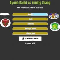 Ayoub Kaabi vs Yuning Zhang h2h player stats
