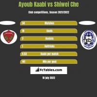 Ayoub Kaabi vs Shiwei Che h2h player stats
