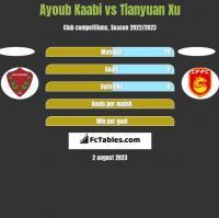 Ayoub Kaabi vs Tianyuan Xu h2h player stats