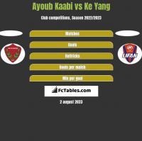 Ayoub Kaabi vs Ke Yang h2h player stats