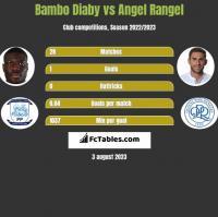 Bambo Diaby vs Angel Rangel h2h player stats
