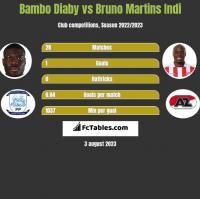 Bambo Diaby vs Bruno Martins Indi h2h player stats