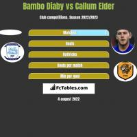 Bambo Diaby vs Callum Elder h2h player stats