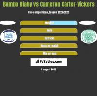 Bambo Diaby vs Cameron Carter-Vickers h2h player stats