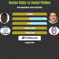 Bambo Diaby vs Daniel Pinillos h2h player stats