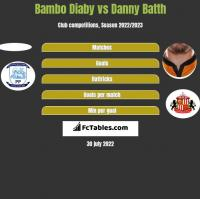 Bambo Diaby vs Danny Batth h2h player stats